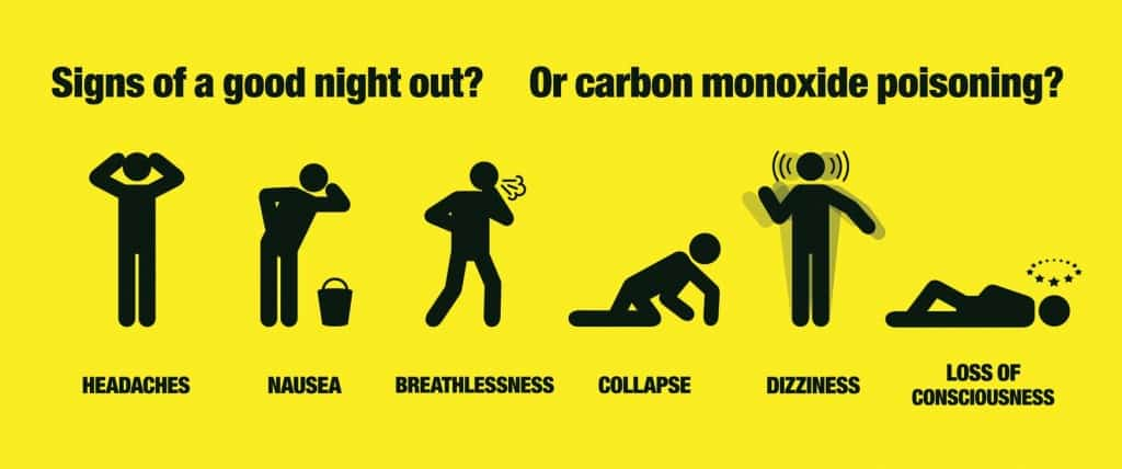 CO Carbon Monoxide Gas Detection