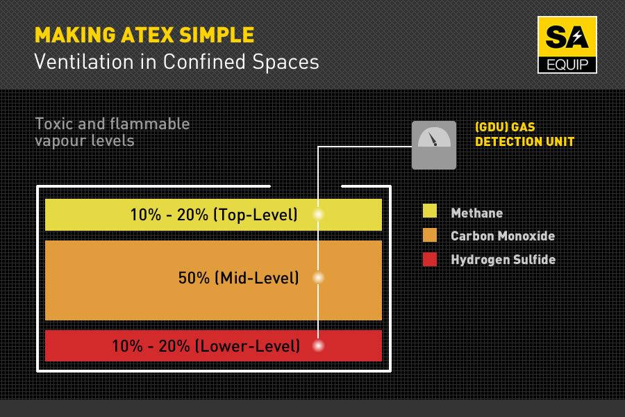 Gas Detection In Confined Spaces – The
