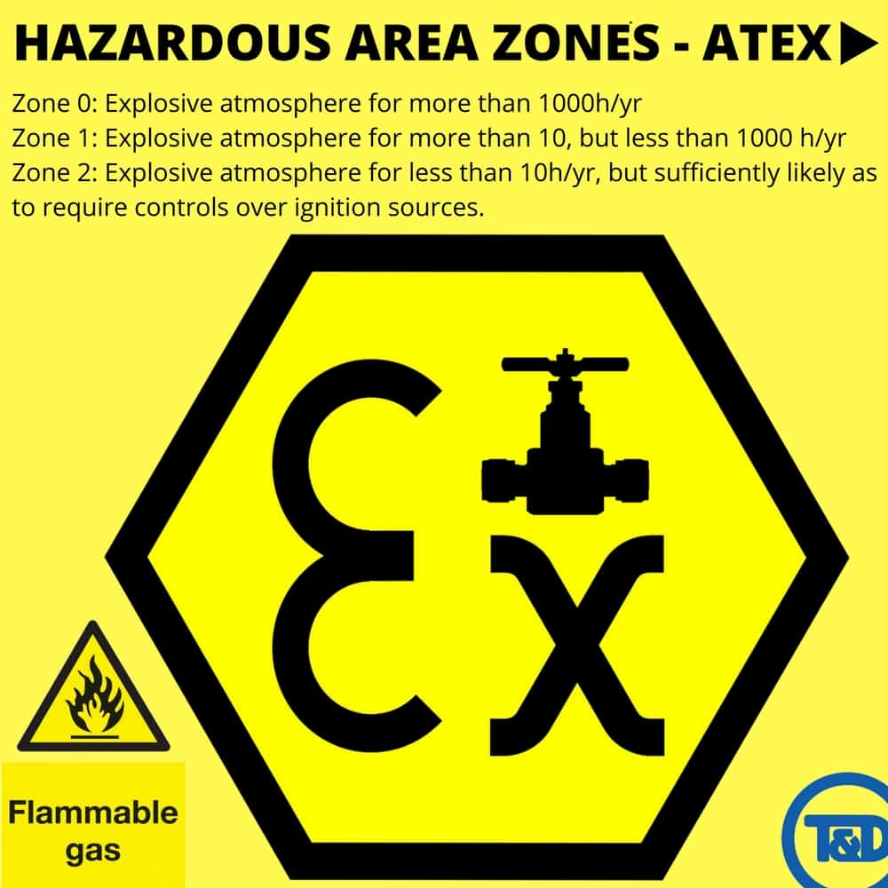 ... – Hazardous Area Heating (Zone 1 & Zone 2 – ATEX Certified
