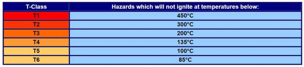 Hazardous Area Temperature (T) Classes