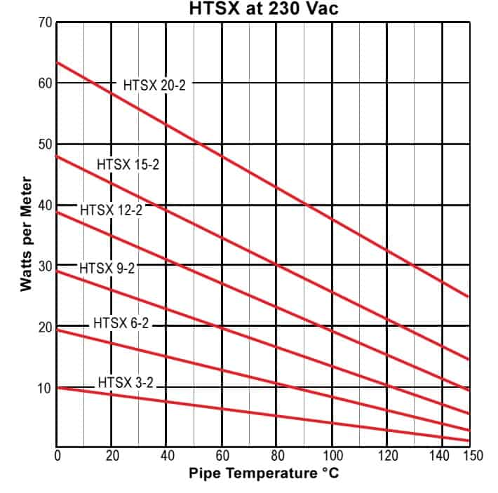 Thermon HTSX 20-2 Heat Tracing Cables