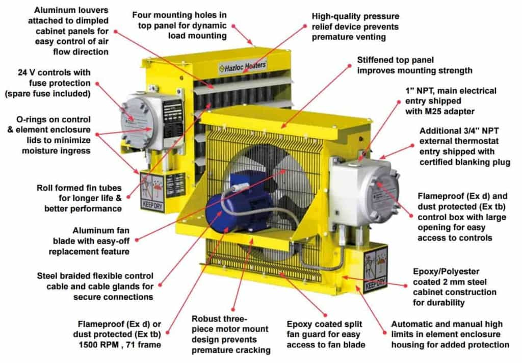 Hazloc Heaters AEU1 Hazardous Area Heater Product Benefits