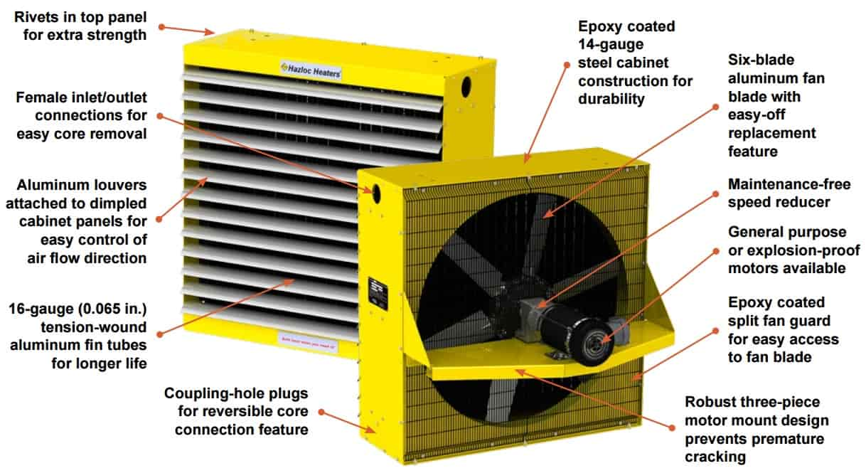 Hazloc Heaters HUH2 Hydronic Unit Heater - Explosion Proof Hazardous