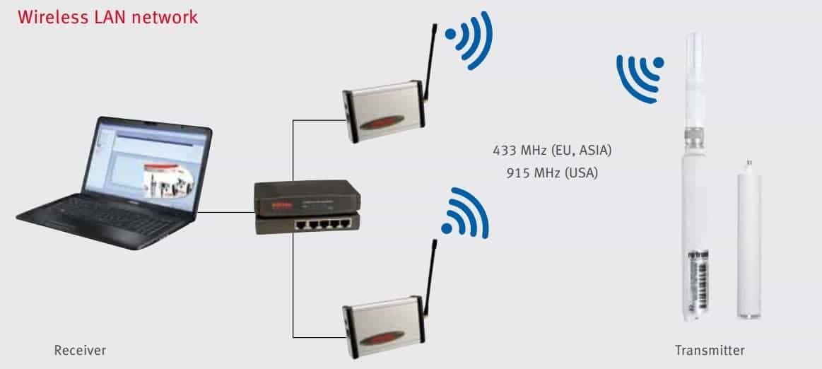 Rotronic Wireless Data Logger System Over view LAN Network