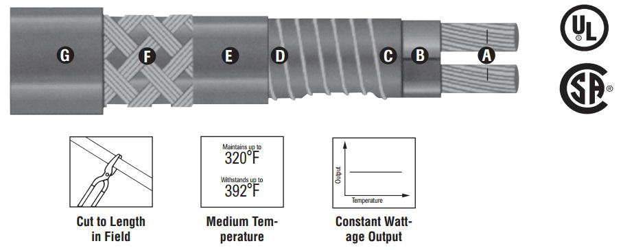 Heating Cables | Self-Regulating | MI Mineral Insulated | Constant Wattage