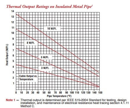 Chromalox HSRL Thermal Output Ratings on Insulated Metal Pipe