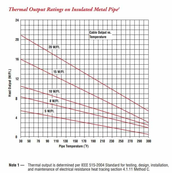 Chromalox HSRM Thermal Output Ratings on Insulated Metal Pipe