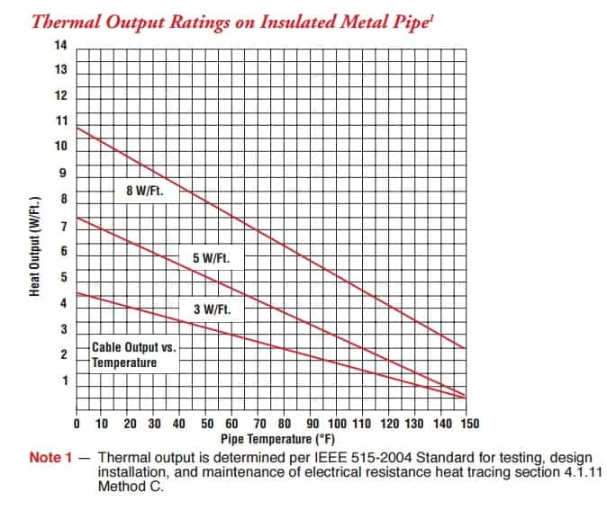 Chromalox SRF Thermal Output Rating On Insulated Metal Pipe