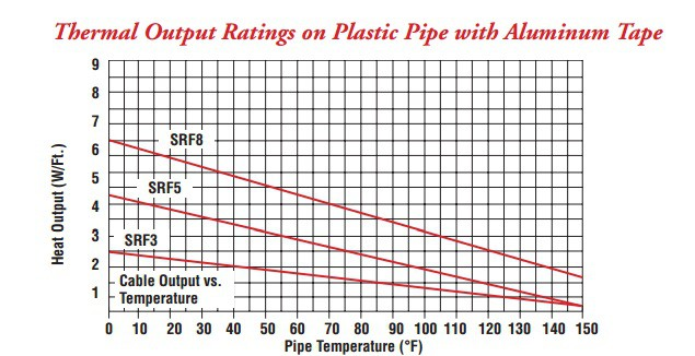 Chromalox SRF Thermal Output Rating On Plastice Pipe With Aluminum Tape