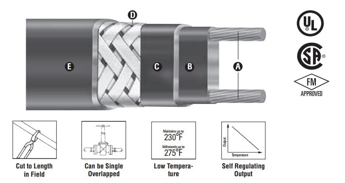 Chromalox SRP Self-Regulating Trace Heating Cable - Construction