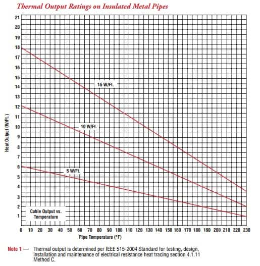 Chromalox SRP Thermal Output Ratings On Insulated Metal Pipe