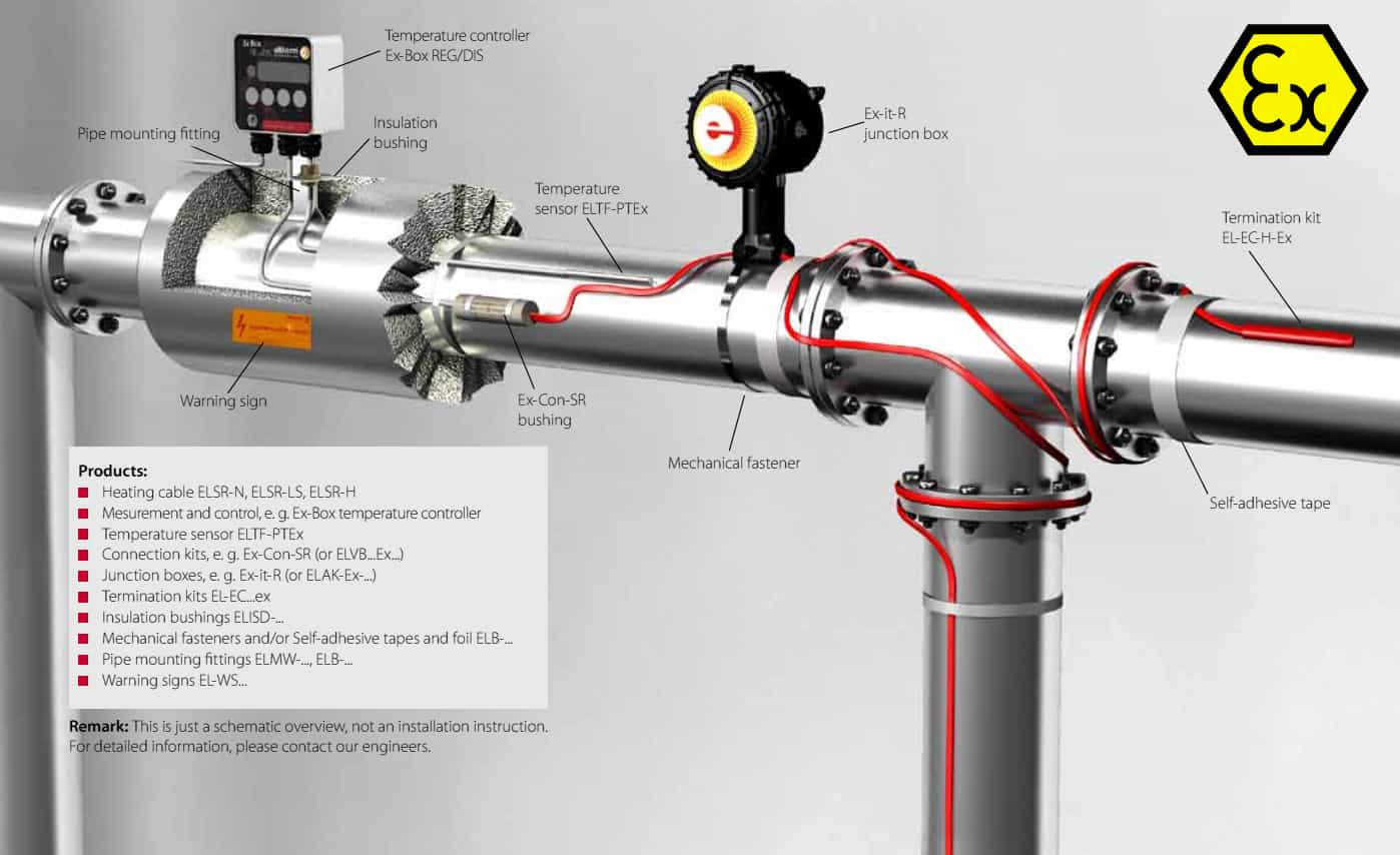 Eltherm Heat Tracing With ELSR-LS Heater Cables In Hazardous Areas