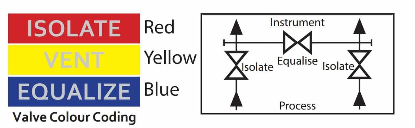 Stewarts EM3 Valve Colour Coding
