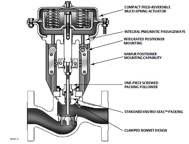 fisher gx globe control valve actuator sliding stem valves