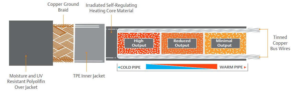 Self Regulating Heater Cable | EasyHeat SR