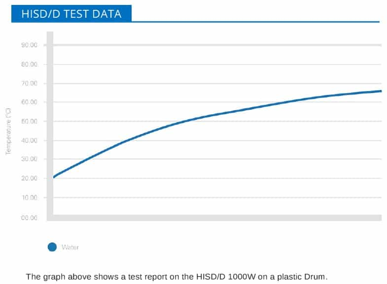 Drum Heater - Side Drum Heating Jacket HISD/D Test Data
