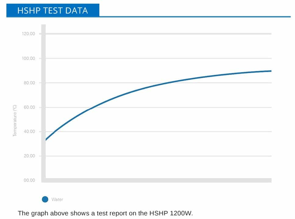 Drum Heater – Food Industry FDA Approved Drum Heating Jacket HSHP Test Data