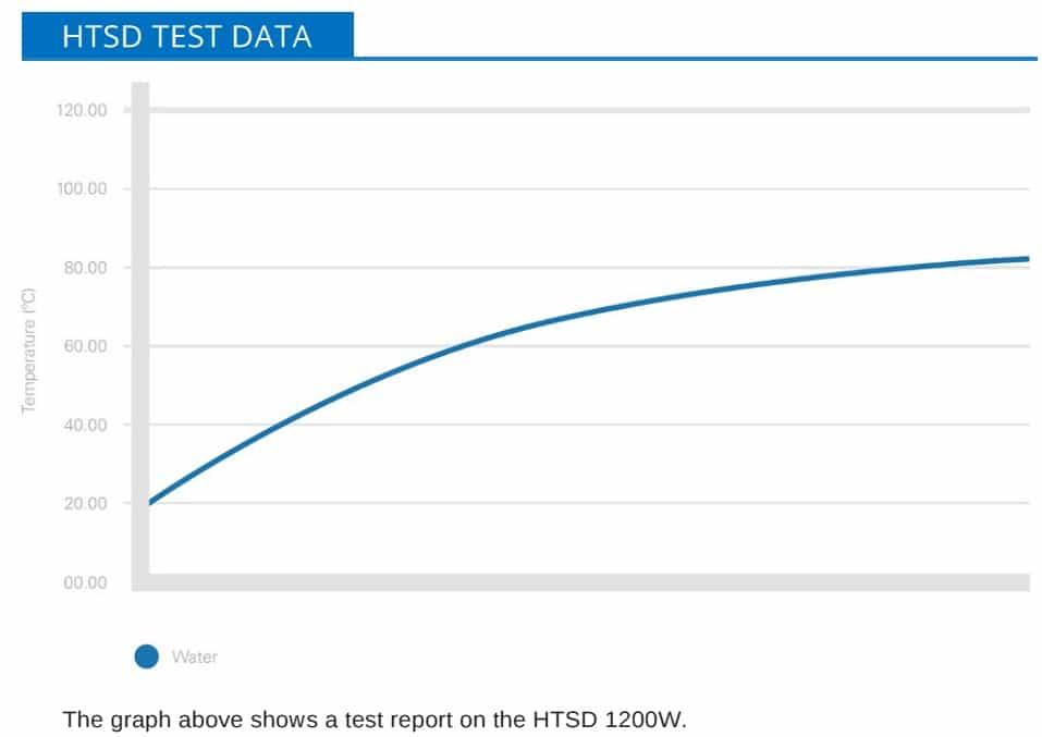 Drum Heater – High Temperature Drum Heating Jacket HTSD Test Data