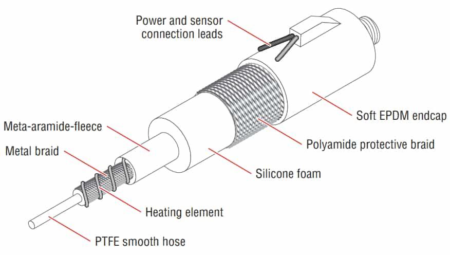 Isopad IHH-ST2A-ST2D Heated Hose - Illustration