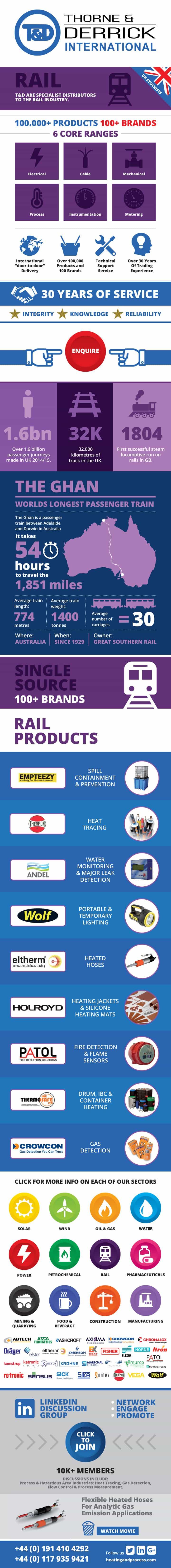 Rail Infographic