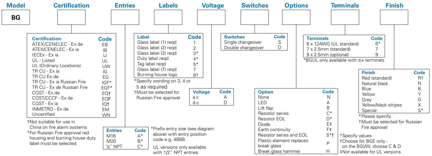 Eaton MEDC BG - Ordering Information