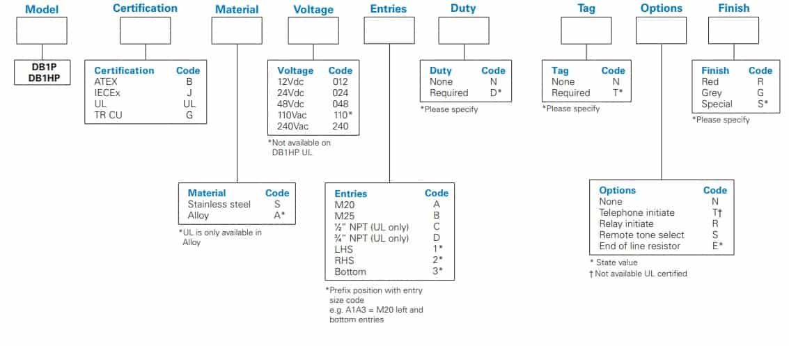 Eaton MEDC DB1 - Ordering Requirements