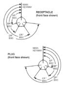 Hazardous Area Connectors   Amphe-EX Series   Standard Insert Alternate Positioning