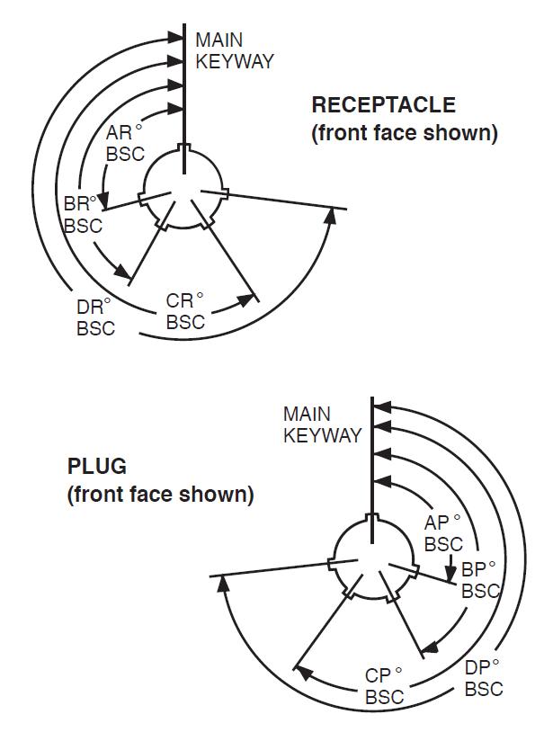Amphenol Hazardous Area Connectors Alternate Positioning