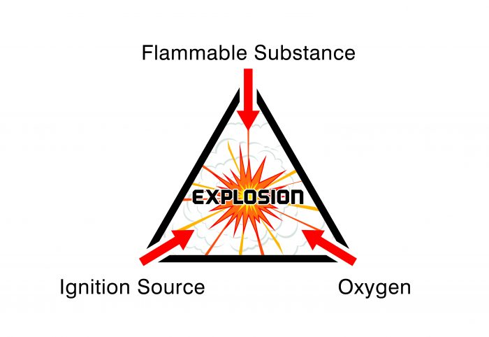 Components of an explosion