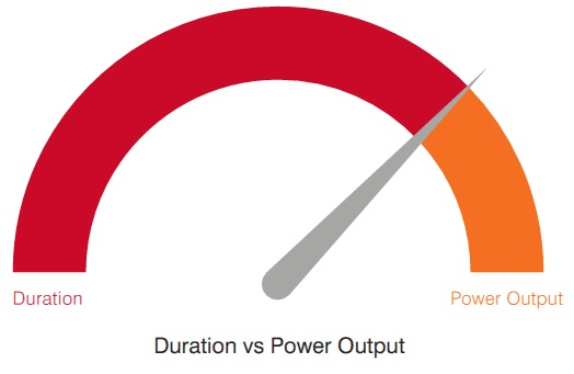 Duration vs Power Output
