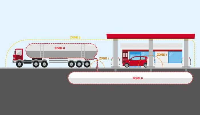 Identifying Zone 0, Zone 1 & Zone 2 Hazardous Areas | Raytec Lighting | Petrol Station
