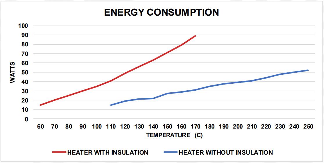 Silicone Heaters | Heatfast
